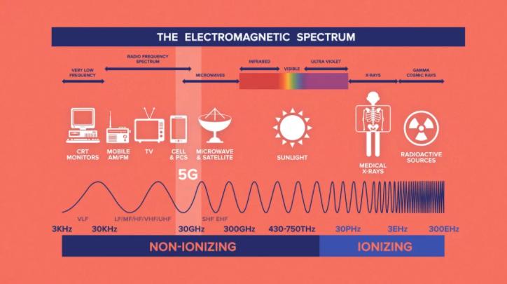Bahayanya radiasi jaringan 5G