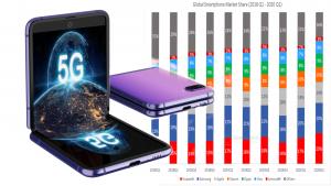 Peluang Samsung Kuasai Pasar Dunia Smartphone dan 5G