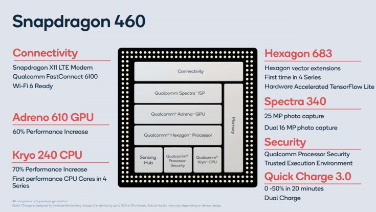 Chipset baru Qualcomm Snapdragon 460
