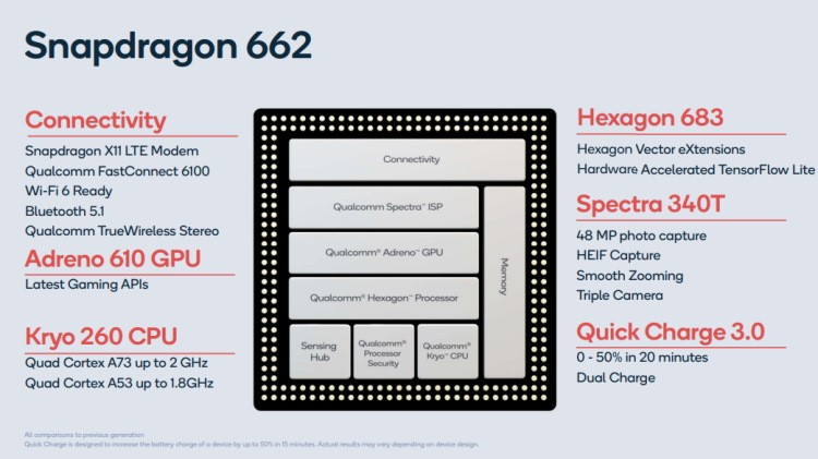 Chipset baru Qualcomm Snapdragon 662