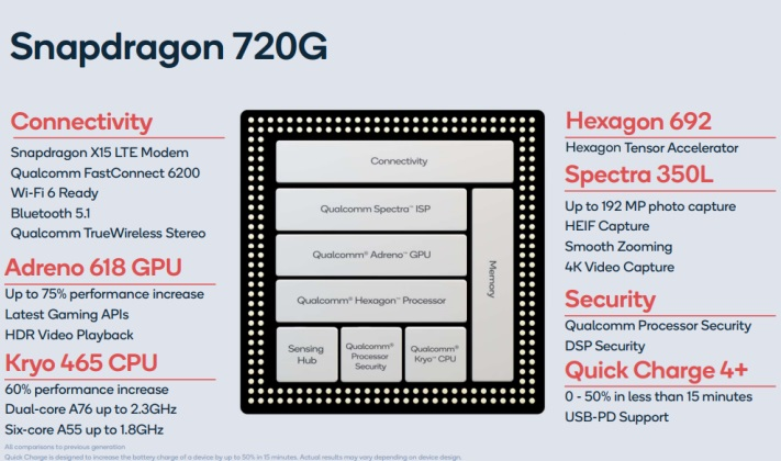 Chipset baru Qualcomm Snapdragon 720G